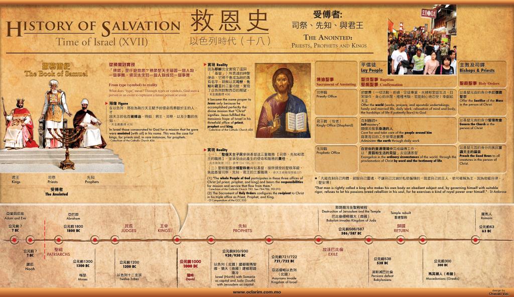 Xoom history timeline figures book